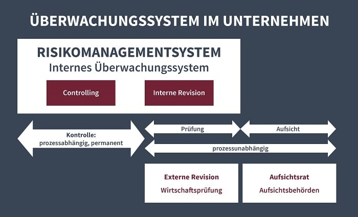 Interne Revision und Controlling im Überwachungssystem eines Unternehmen