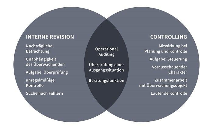 Unterschiede und Gemeinsamkeiten von Interner Revision und Controlling