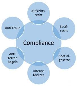 Ziele und Aufgaben von Compliance