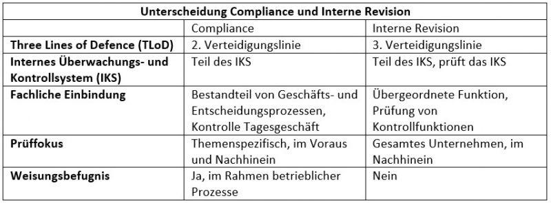 Unterscheidung Compliance und Interne Revision