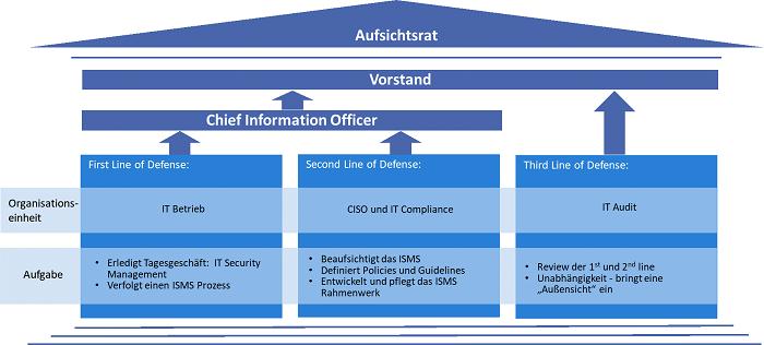 Zusätzliche Sicherheitslinie hinter dem IT-Betrieb und dem CISO mit der IT-Compliance